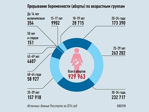 В России на смену подростковым абортам приходит бесплодие