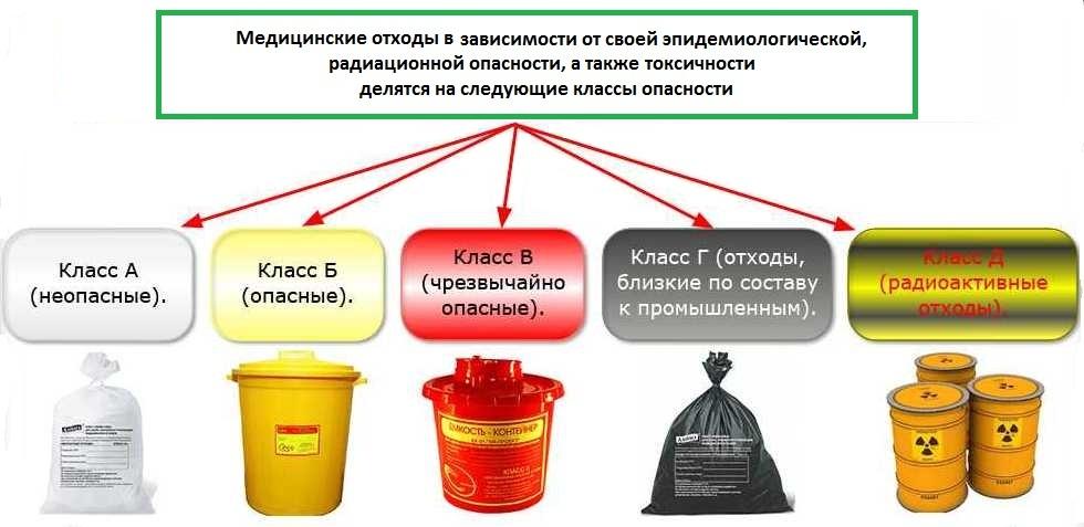 Медицинские отходы: классификация и способы их утилизации